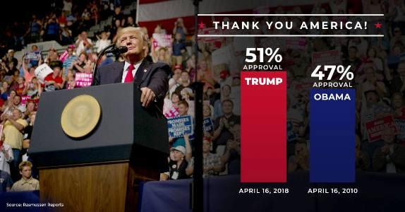 Trump approval ratings