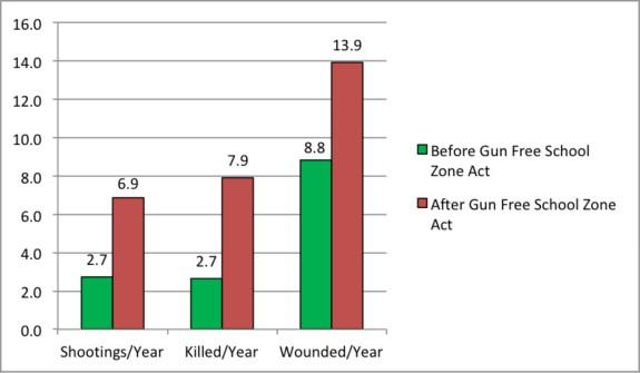 Gun Free Zones Chart